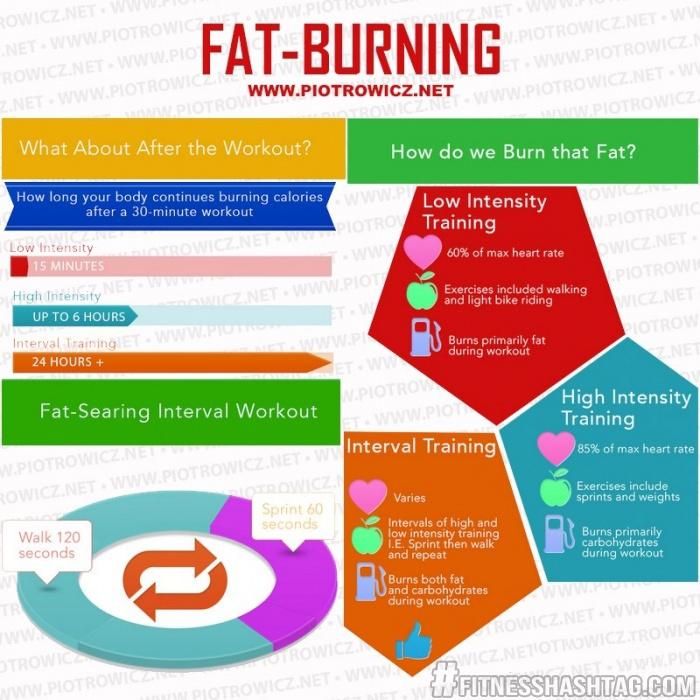 Fat burning!