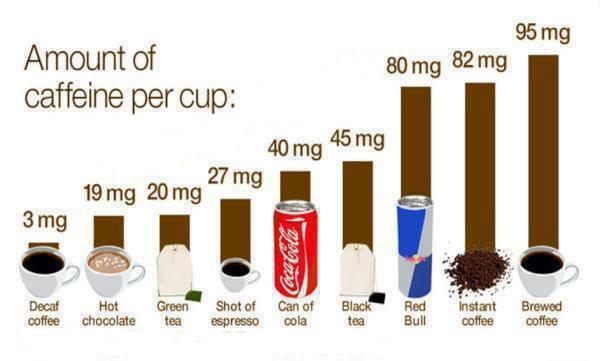 Amount of Caffeine per cup!